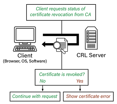 ssl/tls Certificate revocation how it works