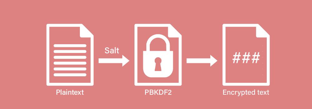PBKDF2: Password Based Key Derivation