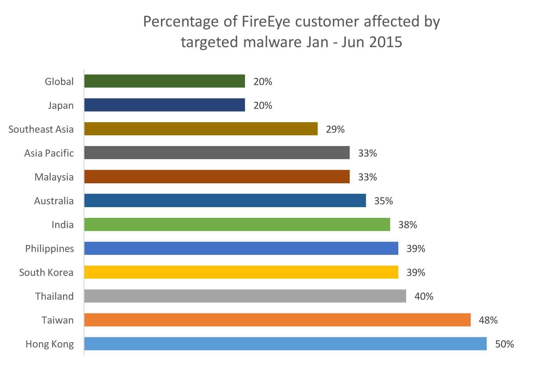 Fireye customers effected by malware