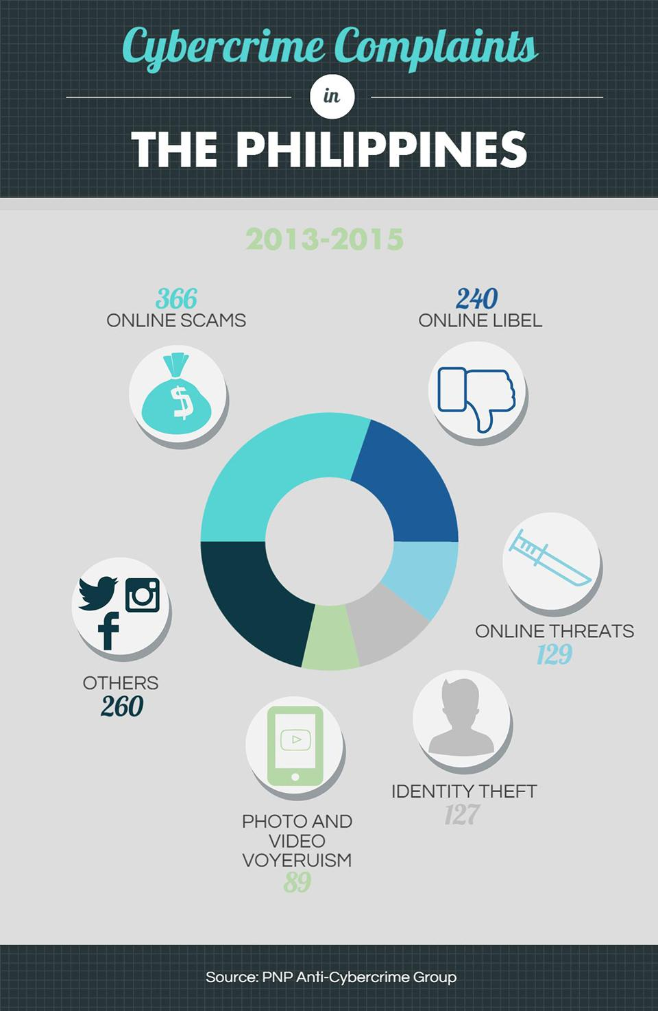 Cybercrime Complaints in the Philippines Report 2015