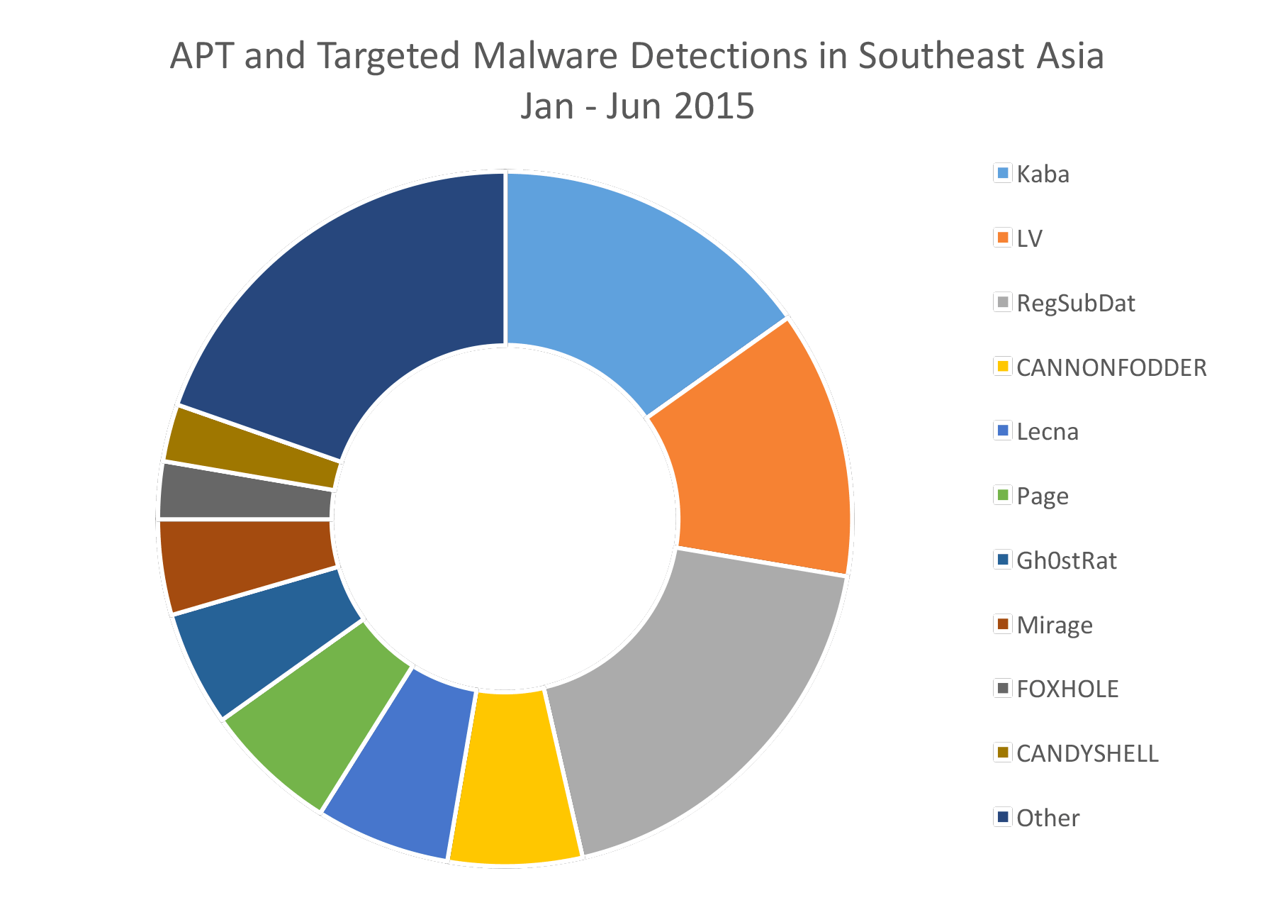 Targeted Malware