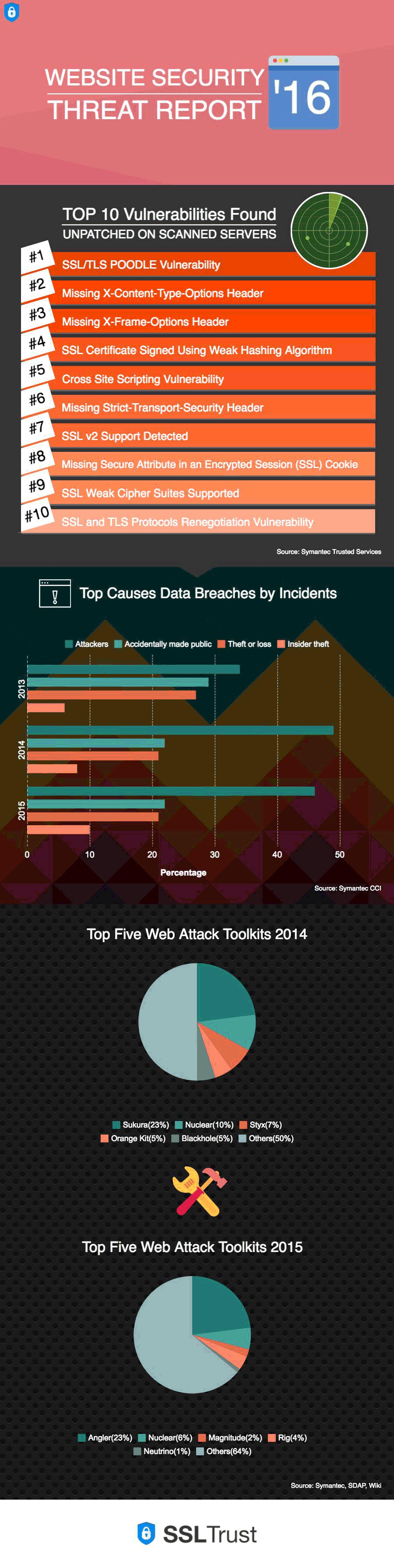 2016 Website Security Threat Report
