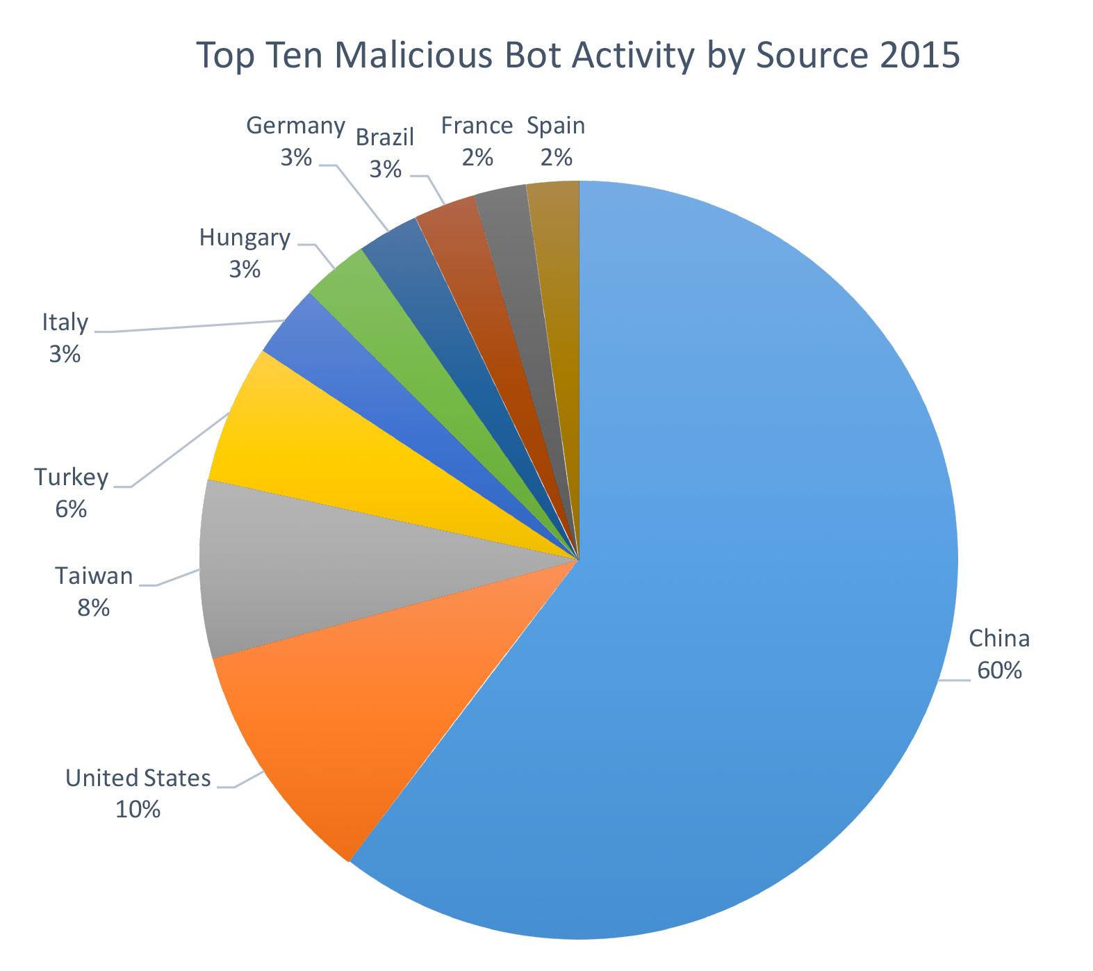Malicious Bot Activity top ten countries 2015