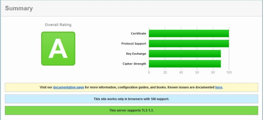 SSLtest A Rating